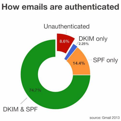 Xác thực DKIM & SPF